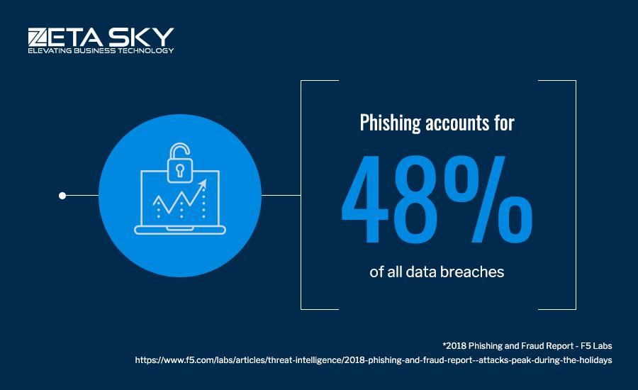 Phishing accounts data breach 48%